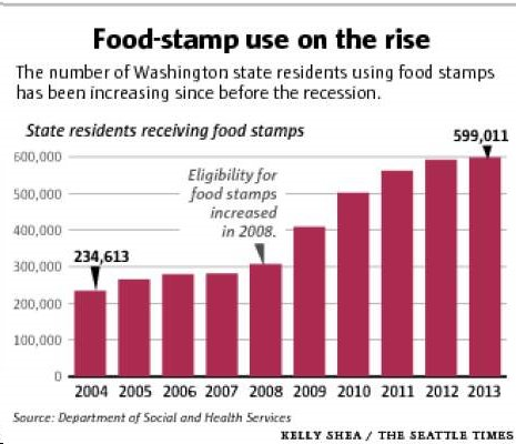 Dshs Food Stamp Card