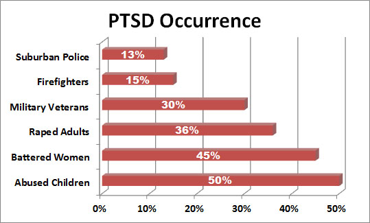 Image result for firefighter ptsd graph