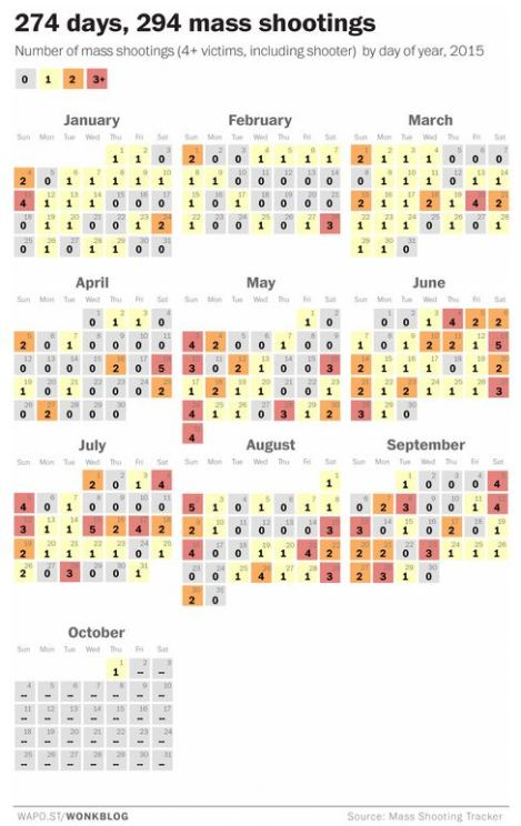Credit: Washington Post 274 days, 294 mass shootings