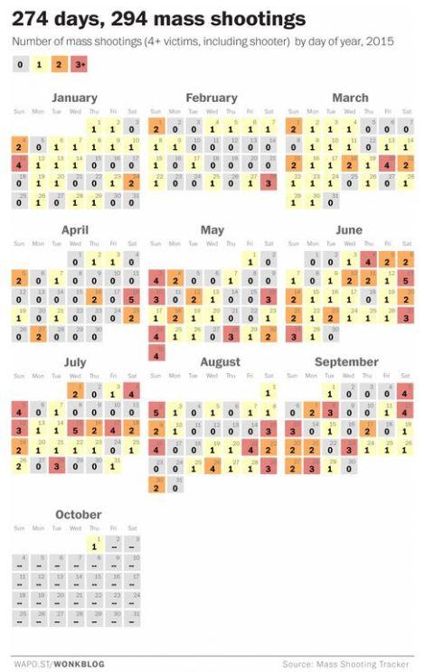 Credit: Washington Post 274 days, 294 mass shootings